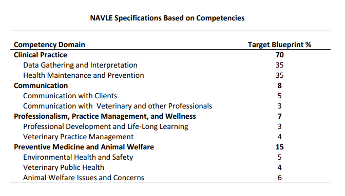 New Forms Ready for 2019-2020 NAVLE® Candidates